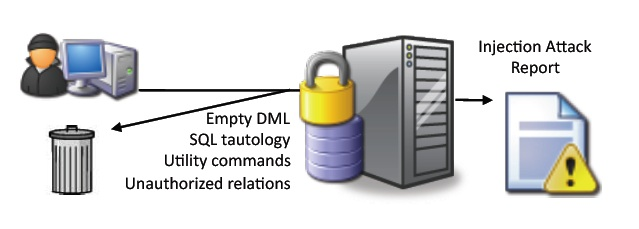 sql_protect_graphic